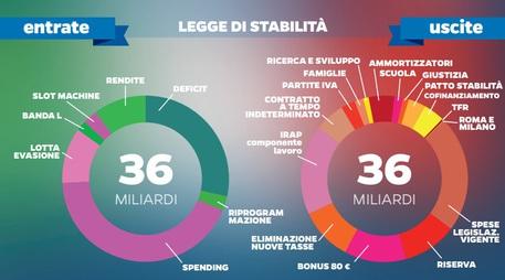 Novità legge di stabilità 2015