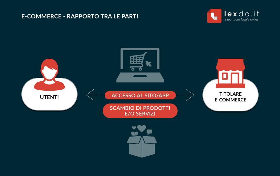 SCHEMA E-COMMERCE - RAPPORTO TRA LE PARTI